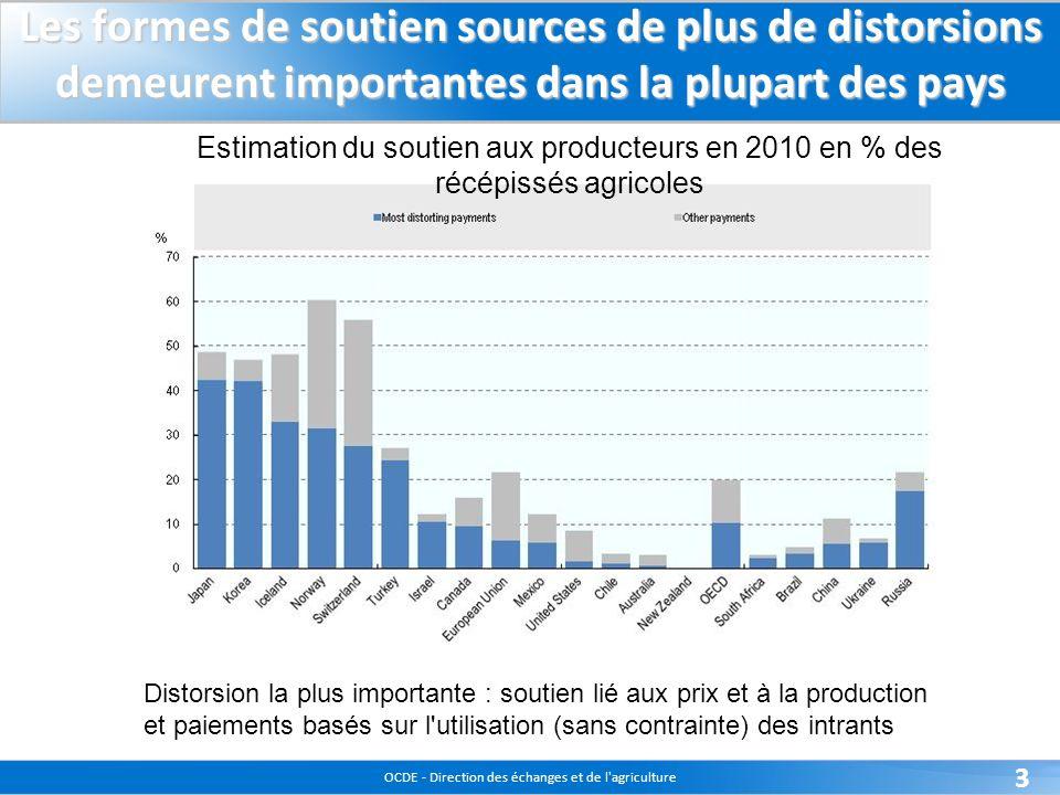 OCDE - Direction des échanges et de l agriculture 3 Les formes de soutien sources de plus de distorsions demeurent importantes dans la plupart des pays Distorsion la plus importante : soutien lié aux prix et à la production et paiements basés sur l utilisation (sans contrainte) des intrants Estimation du soutien aux producteurs en 2010 en % des récépissés agricoles