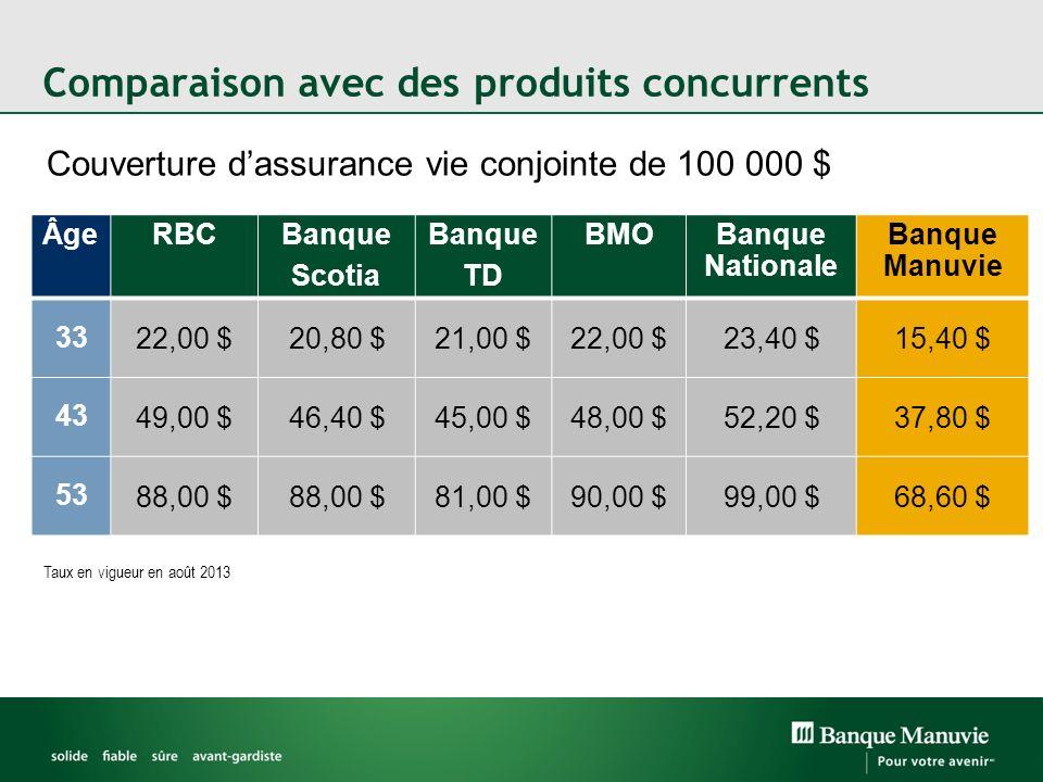 Comparaison avec des produits concurrents Couverture dassurance vie conjointe de 100 000 $ ÂgeRBCBanque Scotia Banque TD BMOBanque Nationale Banque Ma