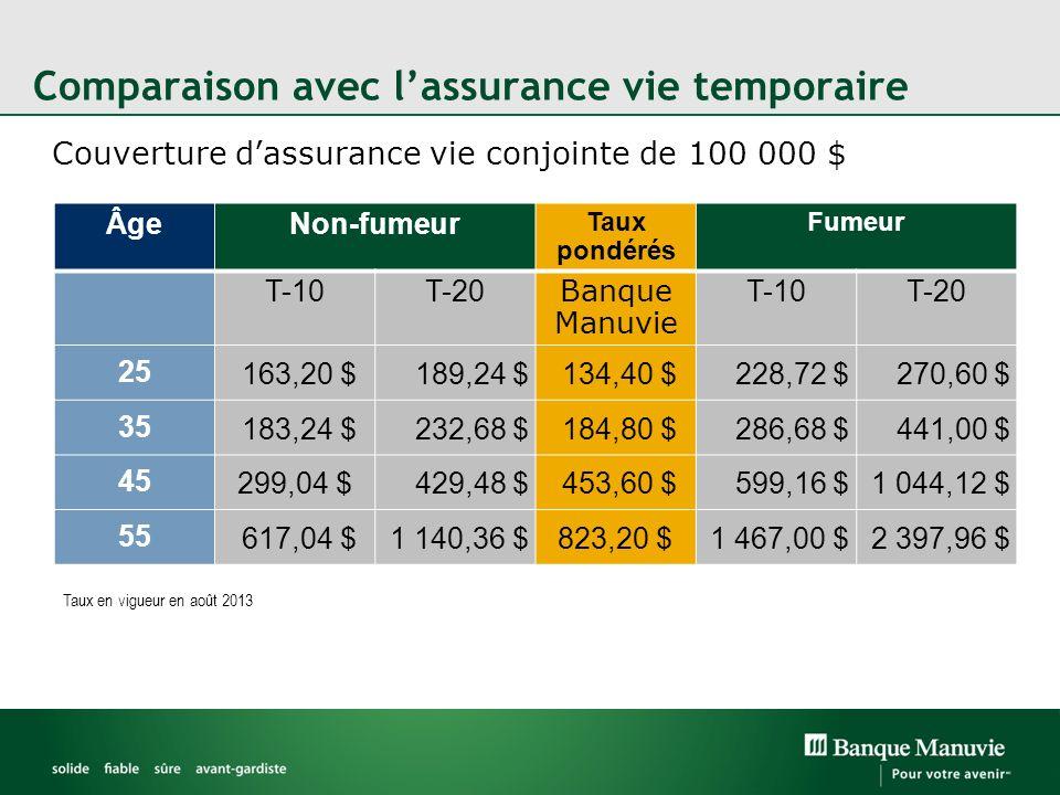 Comparaison avec lassurance vie temporaire Couverture dassurance vie conjointe de 100 000 $ ÂgeNon-fumeur Taux pondérés Fumeur T-10T-20 Banque Manuvie