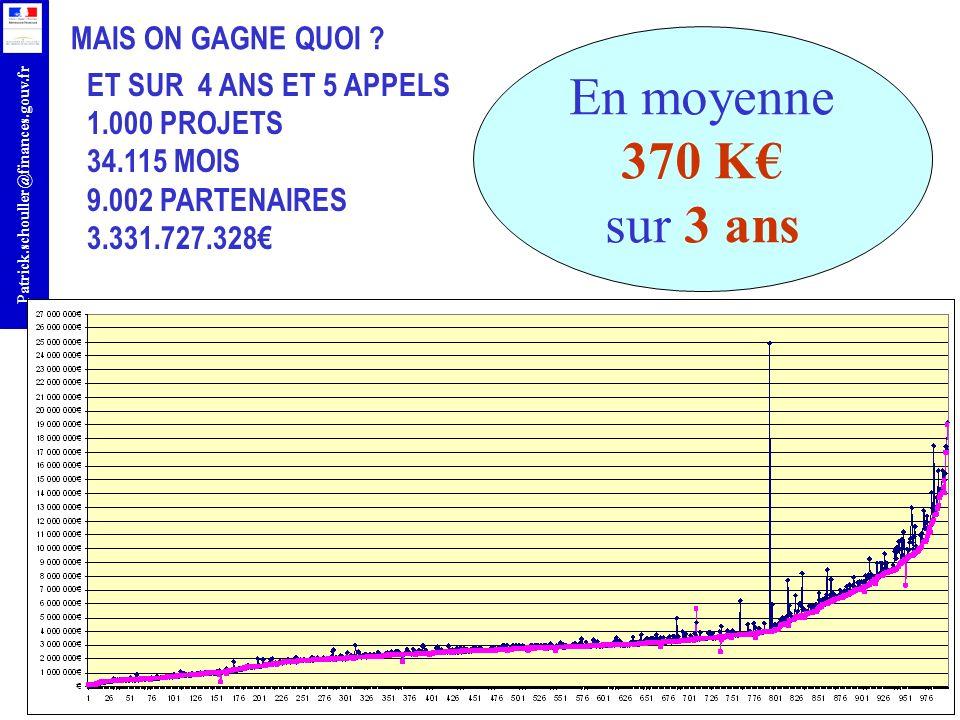 r Patrick.schouller@finances.gouv.fr MAIS ON GAGNE QUOI ? ET SUR 4 ANS ET 5 APPELS 1.000 PROJETS 34.115 MOIS 9.002 PARTENAIRES 3.331.727.328 En moyenn