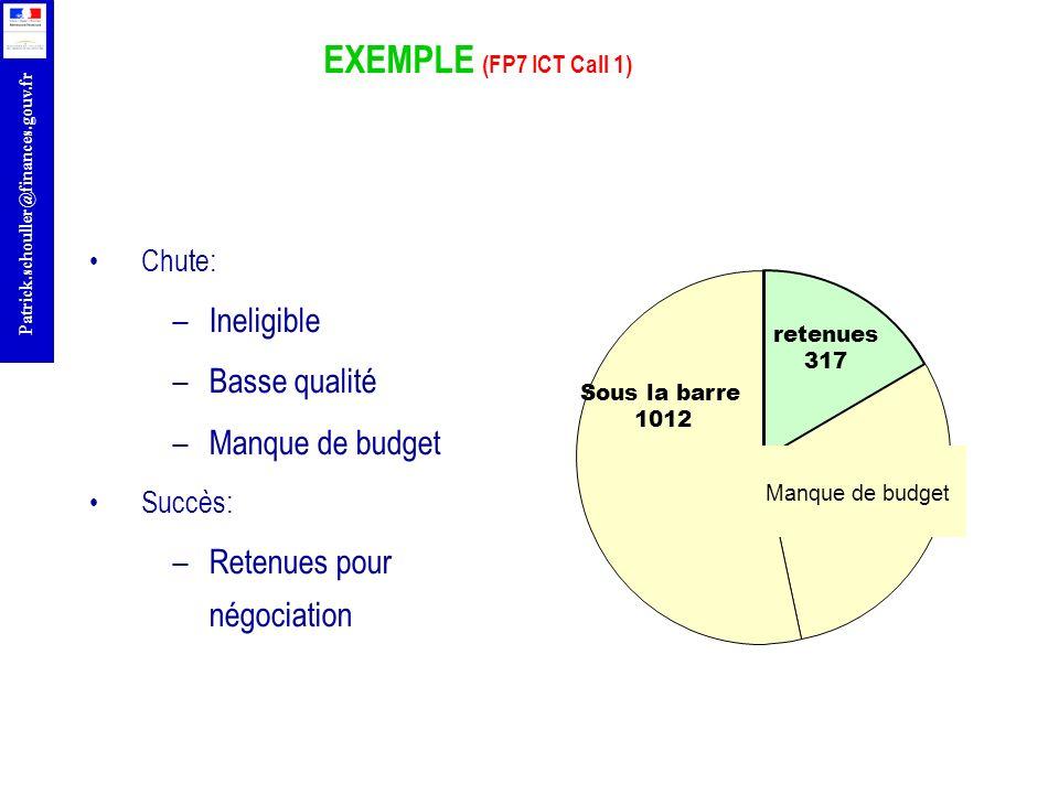 r Patrick.schouller@finances.gouv.fr EXEMPLE (FP7 ICT Call 1) Chute: –Ineligible –Basse qualité –Manque de budget Succès: –Retenues pour négociation S