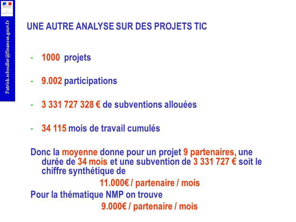 r Patrick.schouller@finances.gouv.fr - 1000 projets - 9.002 participations - 3 331 727 328 de subventions allouées - 34 115 mois de travail cumulés Do