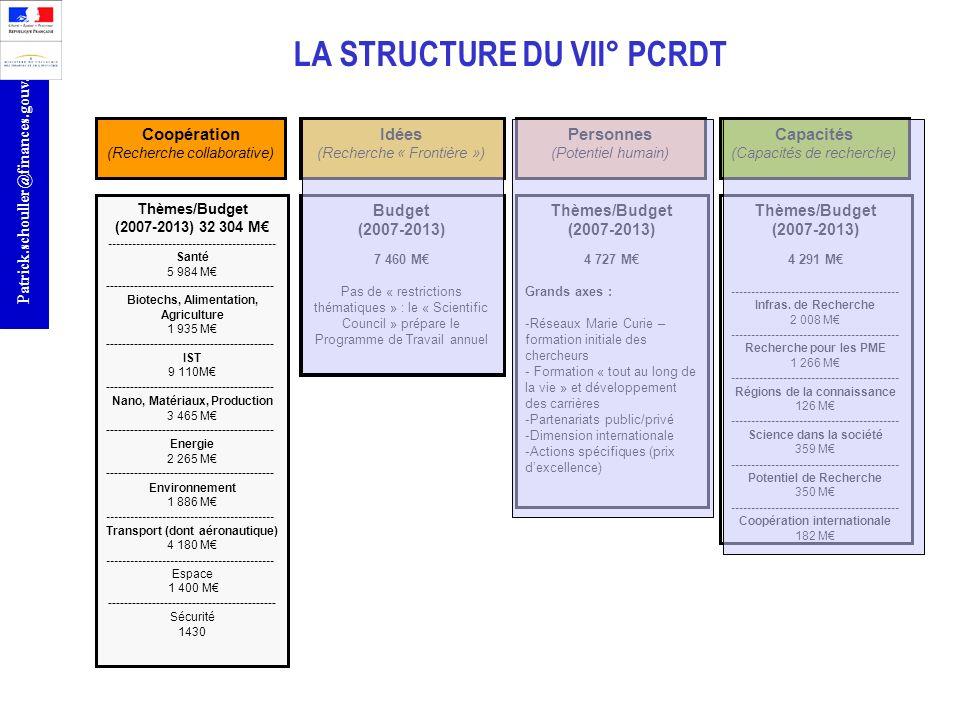 r Patrick.schouller@finances.gouv.fr LA STRUCTURE DU VII° PCRDT Coopération (Recherche collaborative) Idées (Recherche « Frontière ») Personnes (Poten