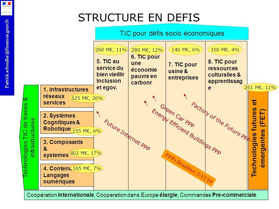 r Patrick.schouller@finances.gouv.fr 1. infrastructures réseaux services Technologies TIC de bases & infrastructures STRUCTURE EN DEFIS 3. Composants