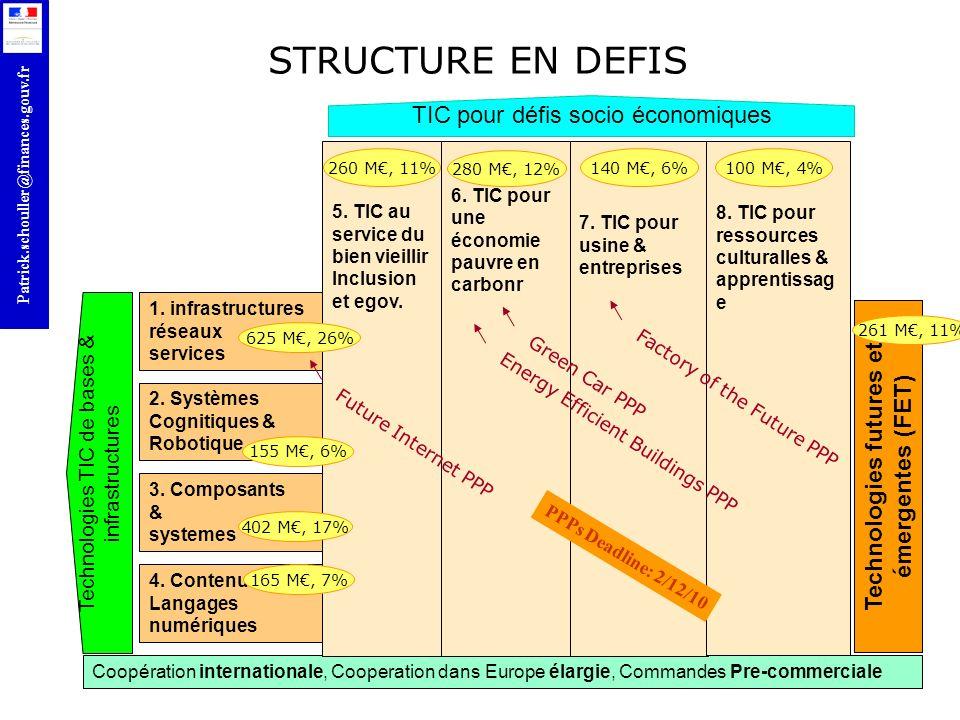 r Patrick.schouller@finances.gouv.fr Technologies futures et émergentes (FET) 1. infrastructures réseaux services TIC pour défis socio économiques Tec