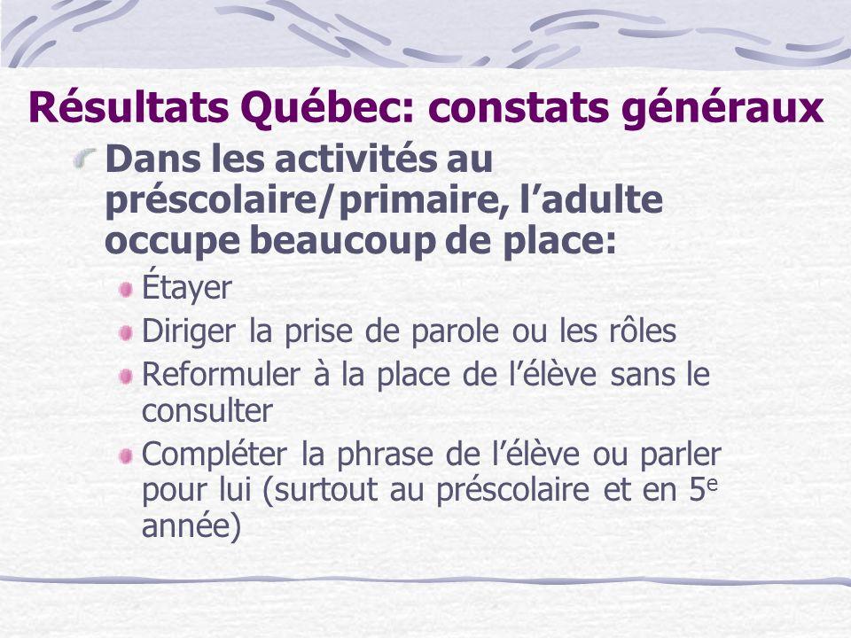 Résultats Québec: constats généraux Dans les activités au préscolaire/primaire, ladulte occupe beaucoup de place: Étayer Diriger la prise de parole ou
