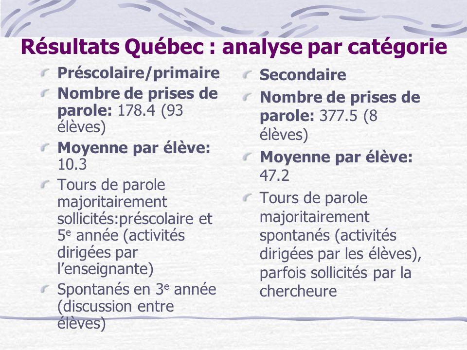 Résultats Québec : analyse par catégorie Préscolaire/primaire Nombre de prises de parole: 178.4 (93 élèves) Moyenne par élève: 10.3 Tours de parole ma