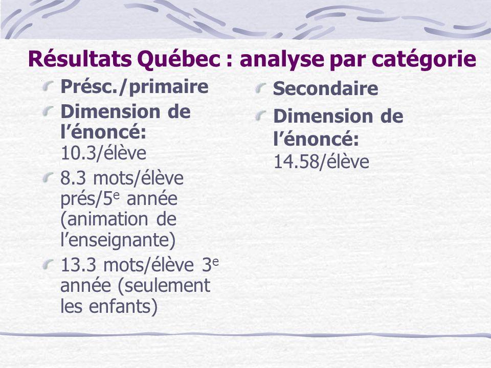 Résultats Québec : analyse par catégorie Présc./primaire Dimension de lénoncé: 10.3/élève 8.3 mots/élève prés/5 e année (animation de lenseignante) 13