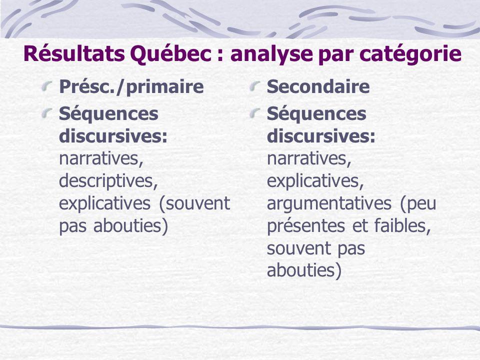 Résultats Québec : analyse par catégorie Présc./primaire Séquences discursives: narratives, descriptives, explicatives (souvent pas abouties) Secondai