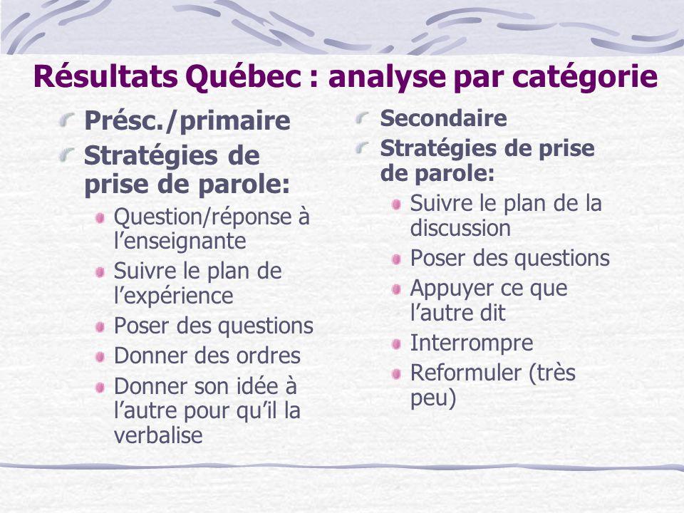 Résultats Québec : analyse par catégorie Présc./primaire Stratégies de prise de parole: Question/réponse à lenseignante Suivre le plan de lexpérience