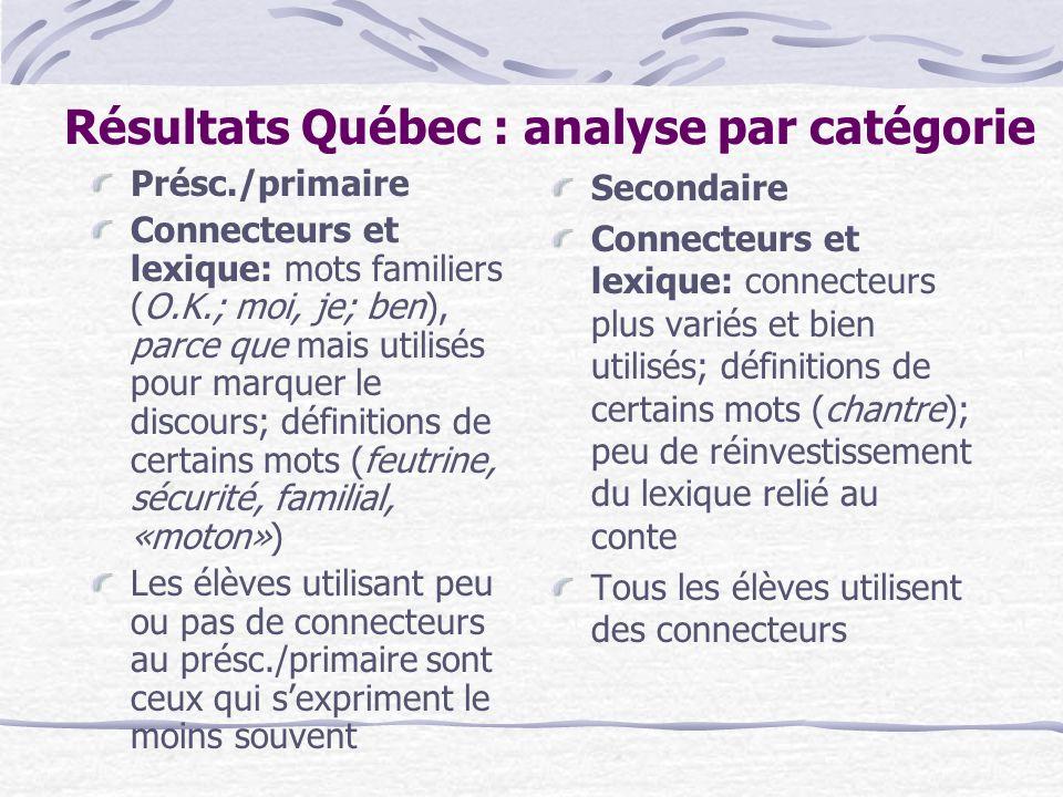 Résultats Québec : analyse par catégorie Présc./primaire Connecteurs et lexique: mots familiers (O.K.; moi, je; ben), parce que mais utilisés pour mar