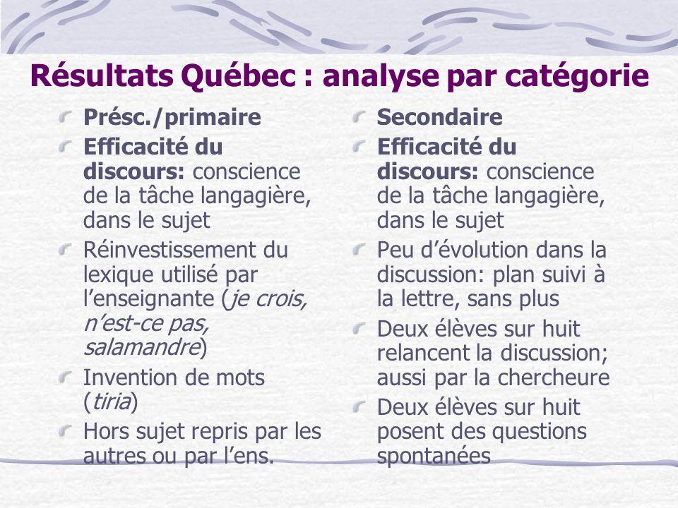 Résultats Québec : analyse par catégorie Présc./primaire Efficacité du discours: conscience de la tâche langagière, dans le sujet Réinvestissement du