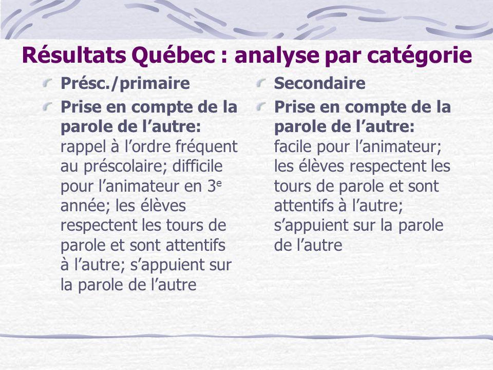 Résultats Québec : analyse par catégorie Présc./primaire Prise en compte de la parole de lautre: rappel à lordre fréquent au préscolaire; difficile po