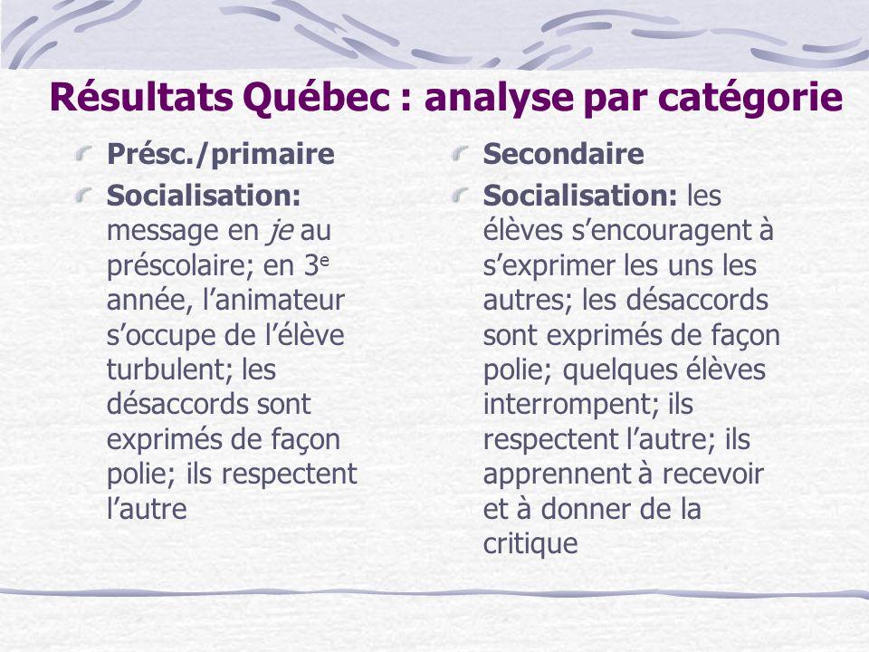 Résultats Québec : analyse par catégorie Présc./primaire Socialisation: message en je au préscolaire; en 3 e année, lanimateur soccupe de lélève turbu