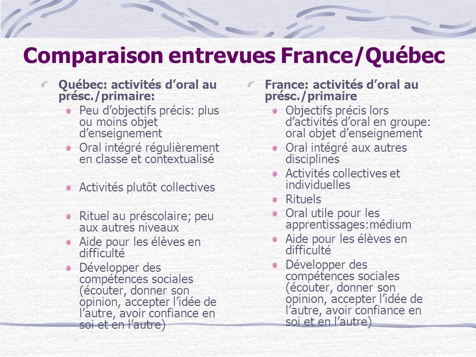 Comparaison entrevues France/Québec Québec: activités doral au présc./primaire: Peu dobjectifs précis: plus ou moins objet denseignement Oral intégré