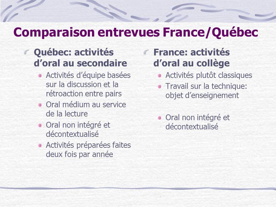 Comparaison entrevues France/Québec Québec: activités doral au secondaire Activités déquipe basées sur la discussion et la rétroaction entre pairs Ora