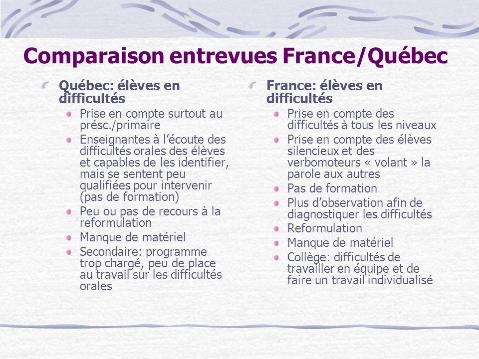 Comparaison entrevues France/Québec Québec: élèves en difficultés Prise en compte surtout au présc./primaire Enseignantes à lécoute des difficultés or