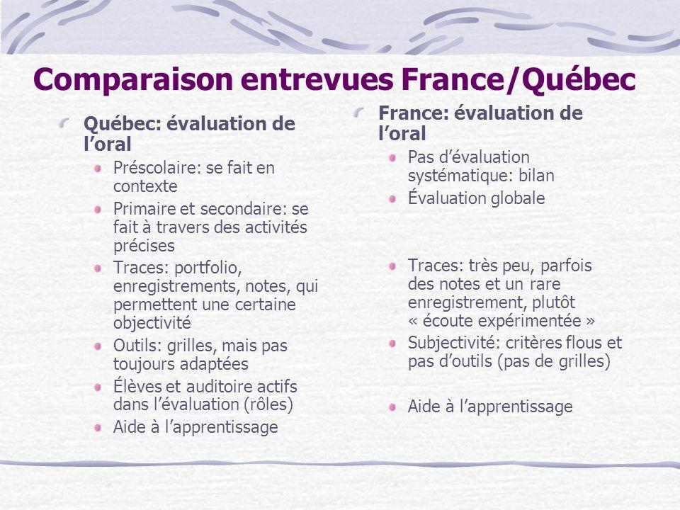 Comparaison entrevues France/Québec Québec: évaluation de loral Préscolaire: se fait en contexte Primaire et secondaire: se fait à travers des activit
