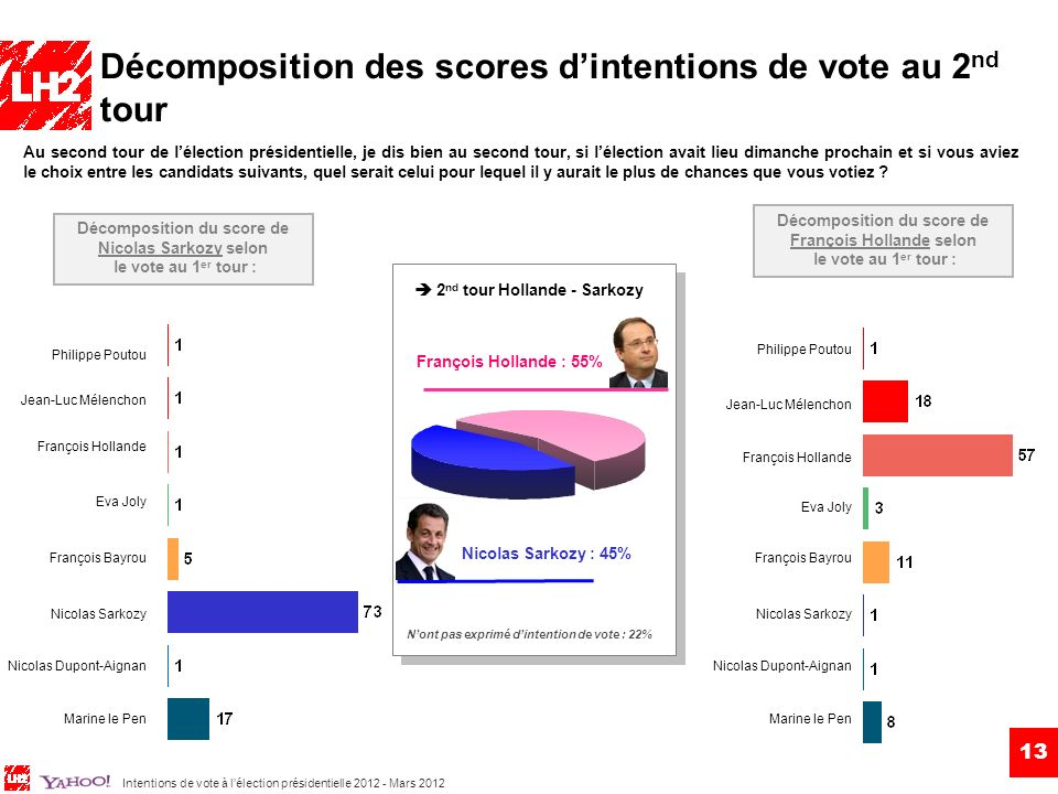 Intentions de vote à lélection présidentielle 2012 - Mars 2012 13 Décomposition des scores dintentions de vote au 2 nd tour Au second tour de lélection présidentielle, je dis bien au second tour, si lélection avait lieu dimanche prochain et si vous aviez le choix entre les candidats suivants, quel serait celui pour lequel il y aurait le plus de chances que vous votiez .