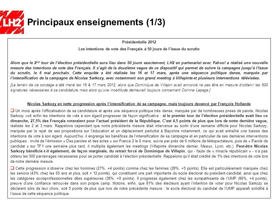 Intentions de vote à lélection présidentielle 2012 - Mars 2012 Intentions de vote au 2 nd tour Report de voix des principaux candidats entre le 1 er et le 2 nd tour François HollandeNicolas Sarkozy INTENTION DE VOTE AU 1 er TOUR : Jean-Luc Mélenchon François Hollande François Bayrou Nicolas Sarkozy Marine Le Pen 14 Blancs ou Nuls / NSP