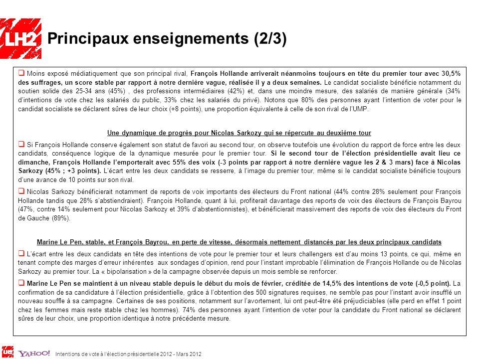 Intentions de vote à lélection présidentielle 2012 - Mars 2012 5 François Bayrou, qui avait pourtant enregistré une belle progression lors de notre dernière vague, semble à nouveau en perte de vitesse, malgré la révélation au cours de la semaine écoulée de son nouveau slogan de campagne « La France solidaire», la publication dun livre éponyme et lannonce de son programme politique.