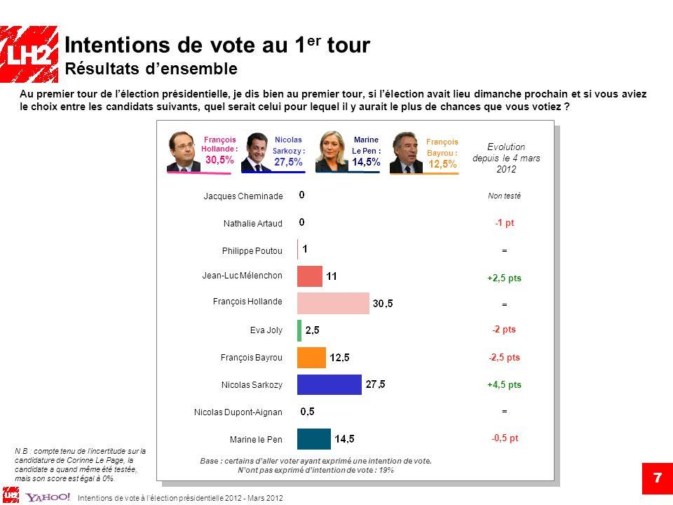 Intentions de vote à lélection présidentielle 2012 - Mars 2012 Intentions de vote au 1 er tour Historique des intentions de vote des principaux candidats 8 mai 2011 10 juil.