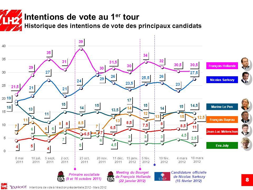 Intentions de vote à lélection présidentielle 2012 - Mars 2012 François Hollande : 30,5% Intentions de vote au 1 er tour Détail des intentions de vote des 4 premiers candidats Nicolas Sarkozy : 27,5% Marine Le Pen : 14,5% Hommes Femmes 18-24 ans 25-34 ans 35-49 ans 50-64 ans 65 ans et + CSP+ (agriculteurs, commerçants, chefs dentr., cadres) Prof.