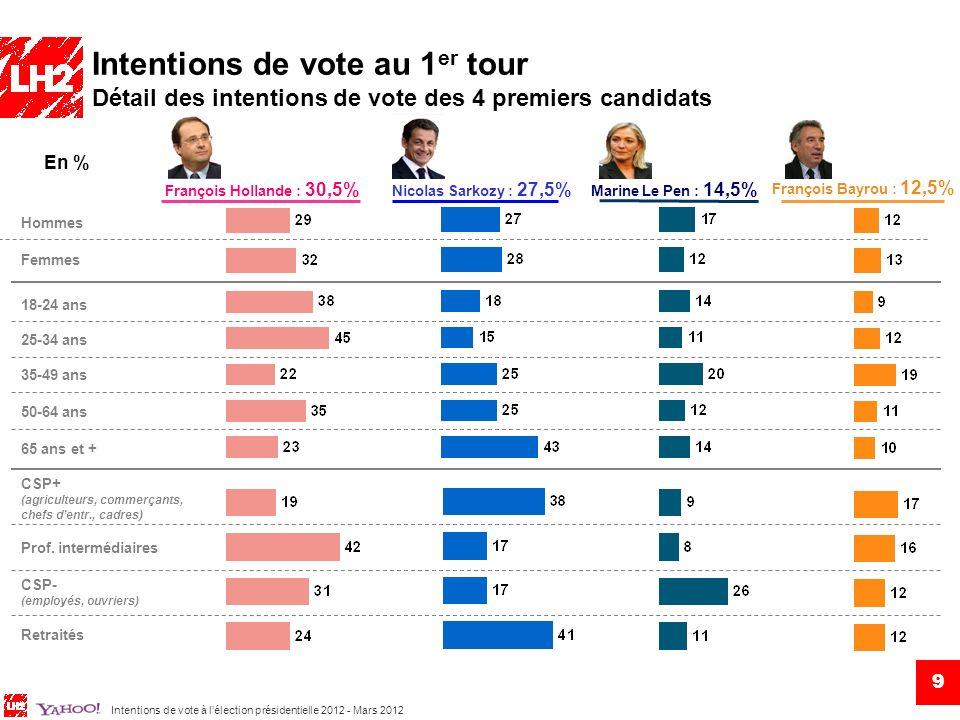 Intentions de vote à lélection présidentielle 2012 - Mars 2012 Intentions de vote au 1 er tour Fermeté du choix concernant les principaux candidats Jean-Luc Mélenchon François Hollande François Bayrou Nicolas Sarkozy Marine Le Pen Etes-vous sûr de votre choix ou pouvez-vous encore changer davis .