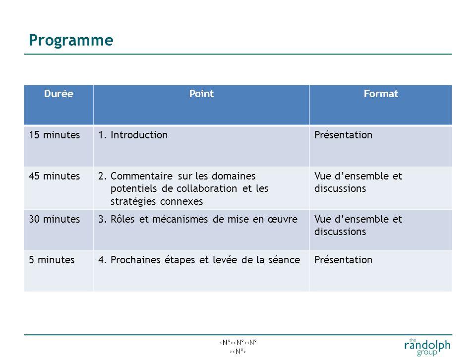 N°N°N° N° Les objectifs d'aujourd'hui Définir le contexte de la séance d'aujourd'hui Vue d'ensemble du processus de planification stratégique Principa