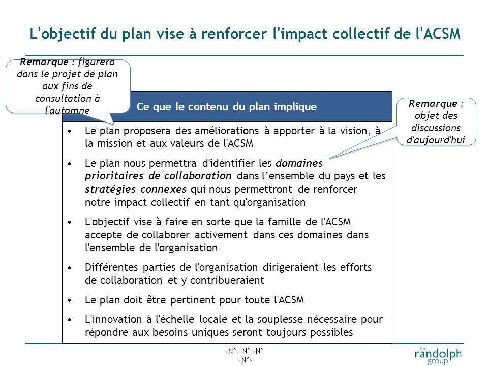 N°N°N° N° L objectif du plan vise à renforcer l impact collectif de l ACSM Ce que le contenu du plan implique Le plan proposera des améliorations à apporter à la vision, à la mission et aux valeurs de l ACSM Le plan nous permettra d identifier les domaines prioritaires de collaboration dans lensemble du pays et les stratégies connexes qui nous permettront de renforcer notre impact collectif en tant qu organisation L objectif vise à faire en sorte que la famille de l ACSM accepte de collaborer activement dans ces domaines dans l ensemble de l organisation Différentes parties de l organisation dirigeraient les efforts de collaboration et y contribueraient Le plan doit être pertinent pour toute l ACSM L innovation à l échelle locale et la souplesse nécessaire pour répondre aux besoins uniques seront toujours possibles Remarque : objet des discussions d aujourd hui Remarque : figurera dans le projet de plan aux fins de consultation à l automne