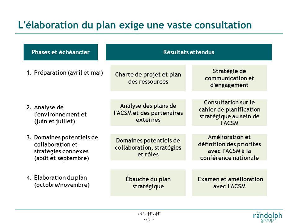 N°N°N° N° L élaboration du plan exige une vaste consultation 1.Préparation (avril et mai) Phases et échéancierRésultats attendus Charte de projet et plan des ressources Stratégie de communication et d engagement 2.Analyse de l environnement et (juin et juillet) Analyse des plans de l ACSM et des partenaires externes Consultation sur le cahier de planification stratégique au sein de l ACSM 3.Domaines potentiels de collaboration et stratégies connexes (août et septembre) Domaines potentiels de collaboration, stratégies et rôles Amélioration et définition des priorités avec l ACSM à la conférence nationale 4.Élaboration du plan (octobre/novembre) Ébauche du plan stratégique Examen et amélioration avec l ACSM