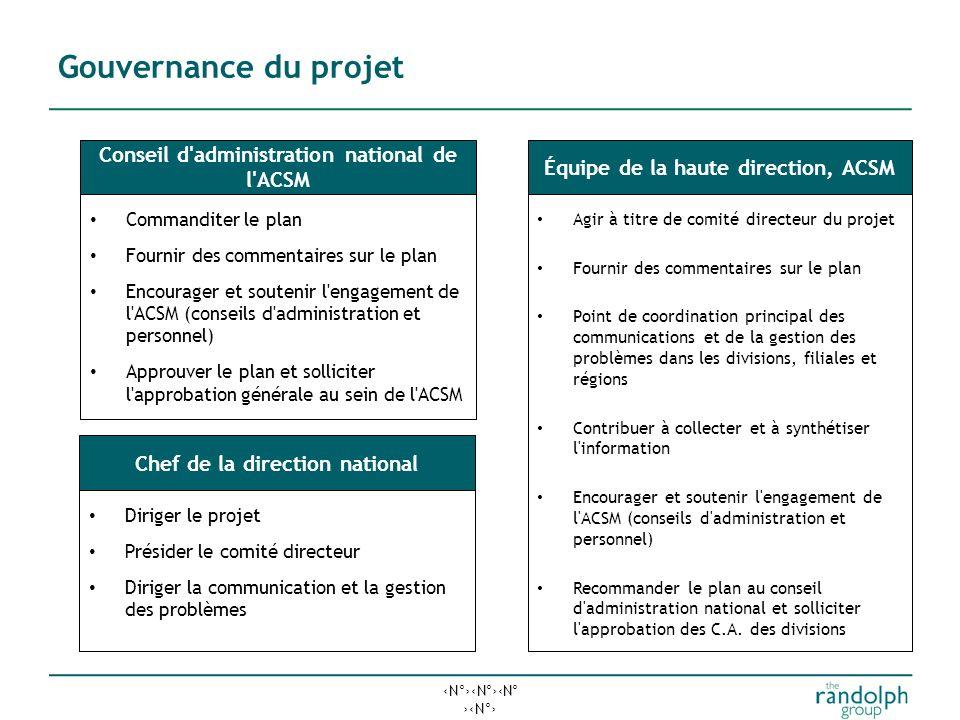 N°N°N° N° L'élaboration du plan exige une vaste consultation 1.Préparation (avril et mai) Phases et échéancierRésultats attendus Charte de projet et p