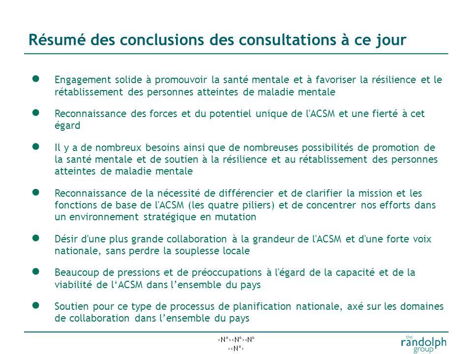 N°N°N° N° Gouvernance du projet Agir à titre de comité directeur du projet Fournir des commentaires sur le plan Point de coordination principal des co