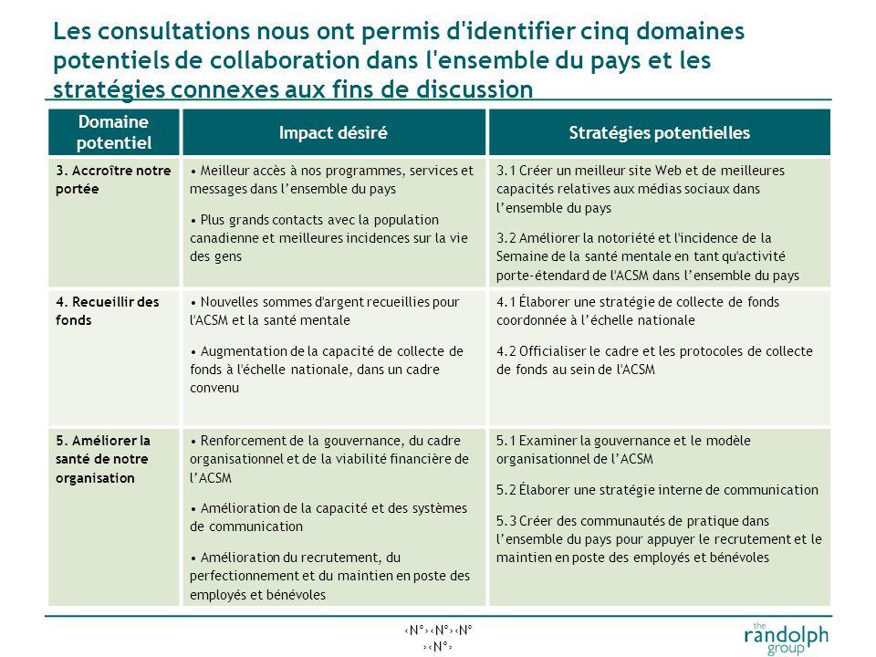 N°N°N° N° Les consultations nous ont permis d identifier cinq domaines potentiels de collaboration dans l ensemble du pays et les stratégies connexes aux fins de discussion Domaine potentiel Impact désiréStratégies potentielles 3.