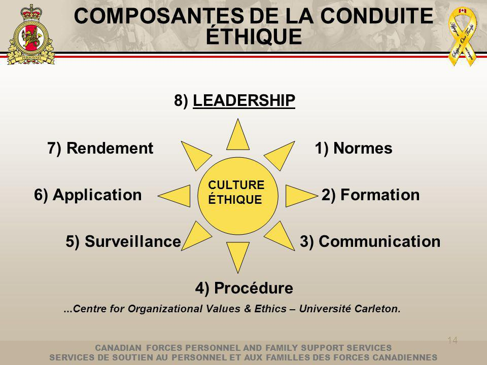 CANADIAN FORCES PERSONNEL AND FAMILY SUPPORT SERVICES SERVICES DE SOUTIEN AU PERSONNEL ET AUX FAMILLES DES FORCES CANADIENNES 14 COMPOSANTES DE LA CONDUITE ÉTHIQUE 8) LEADERSHIP 7) Rendement 1) Normes 6) Application2) Formation 5) Surveillance 3) Communication 4) Procédure...Centre for Organizational Values & Ethics – Université Carleton.