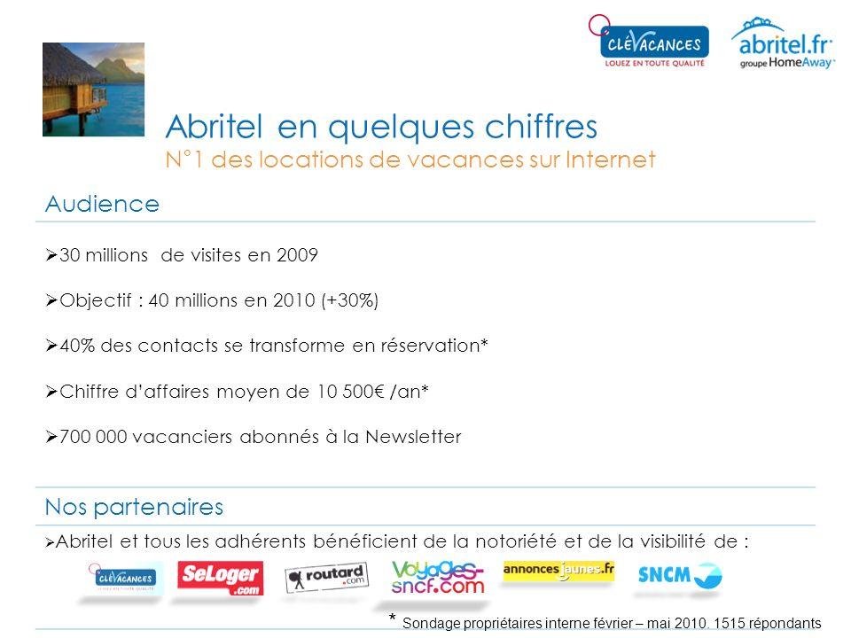 Abritel en quelques chiffres N°1 des locations de vacances sur Internet Audience 30 millions de visites en 2009 Objectif : 40 millions en 2010 (+30%)