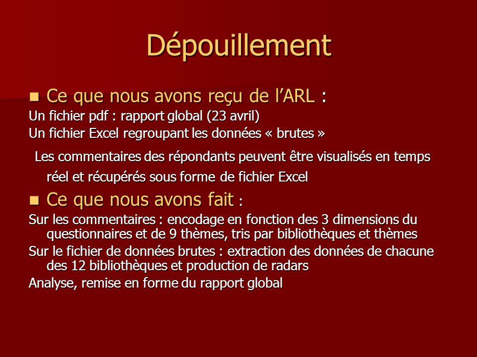 Dépouillement Ce que nous avons reçu de lARL : Ce que nous avons reçu de lARL : Un fichier pdf : rapport global (23 avril) Un fichier Excel regroupant