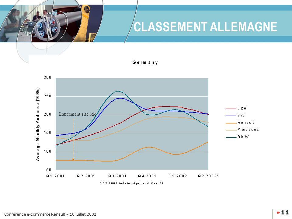 Conférence e-commerce Renault – 10 juillet 2002 11 CLASSEMENT ALLEMAGNE Lancement site.de