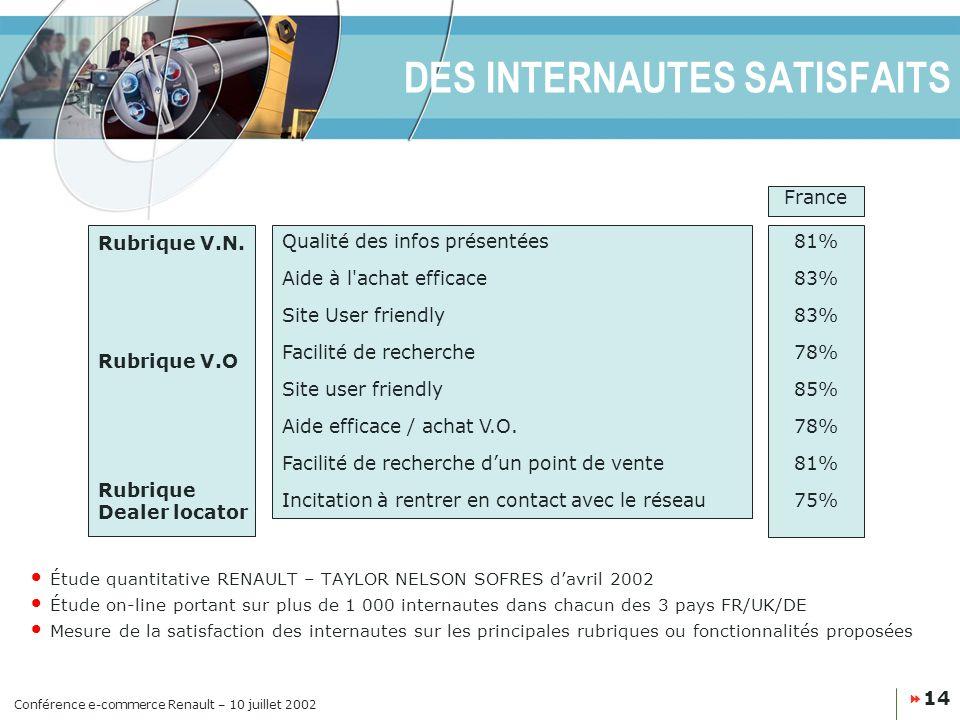 Conférence e-commerce Renault – 10 juillet 2002 14 DES INTERNAUTES SATISFAITS Rubrique V.O Rubrique Dealer locator Rubrique V.N.