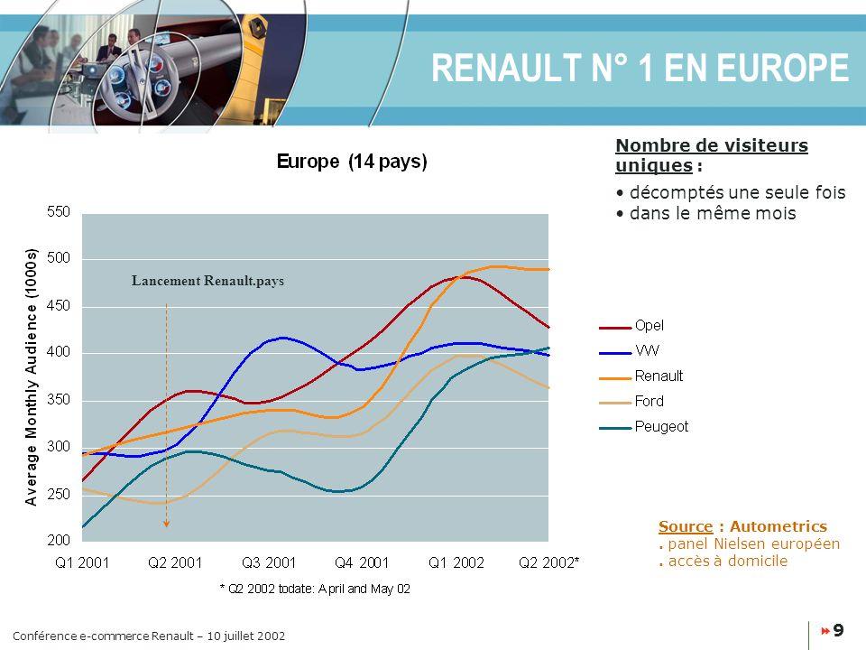 Conférence e-commerce Renault – 10 juillet 2002 9 RENAULT N° 1 EN EUROPE Lancement Renault.pays Source : Autometrics.
