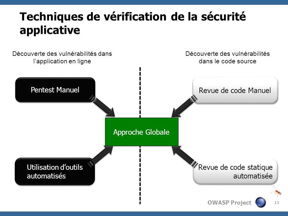 OWASP Project 13 Techniques de vérification de la sécurité applicative Découverte des vulnérabilités dans lapplication en ligne Découverte des vulnéra