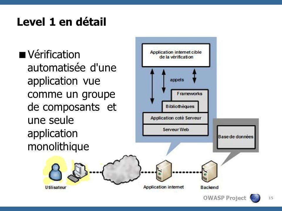 OWASP Project 15 Level 1 en détail Vérification automatisée d'une application vue comme un groupe de composants et une seule application monolithique