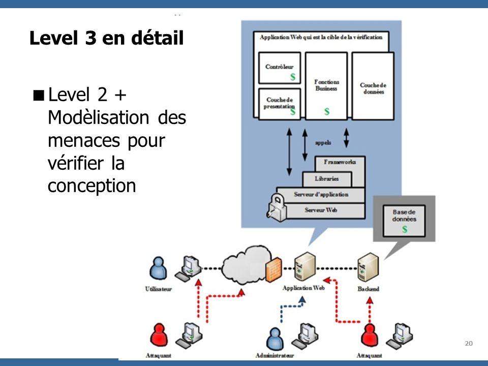 OWASP Project 20 Level 3 en détail Level 2 + Modèlisation des menaces pour vérifier la conception