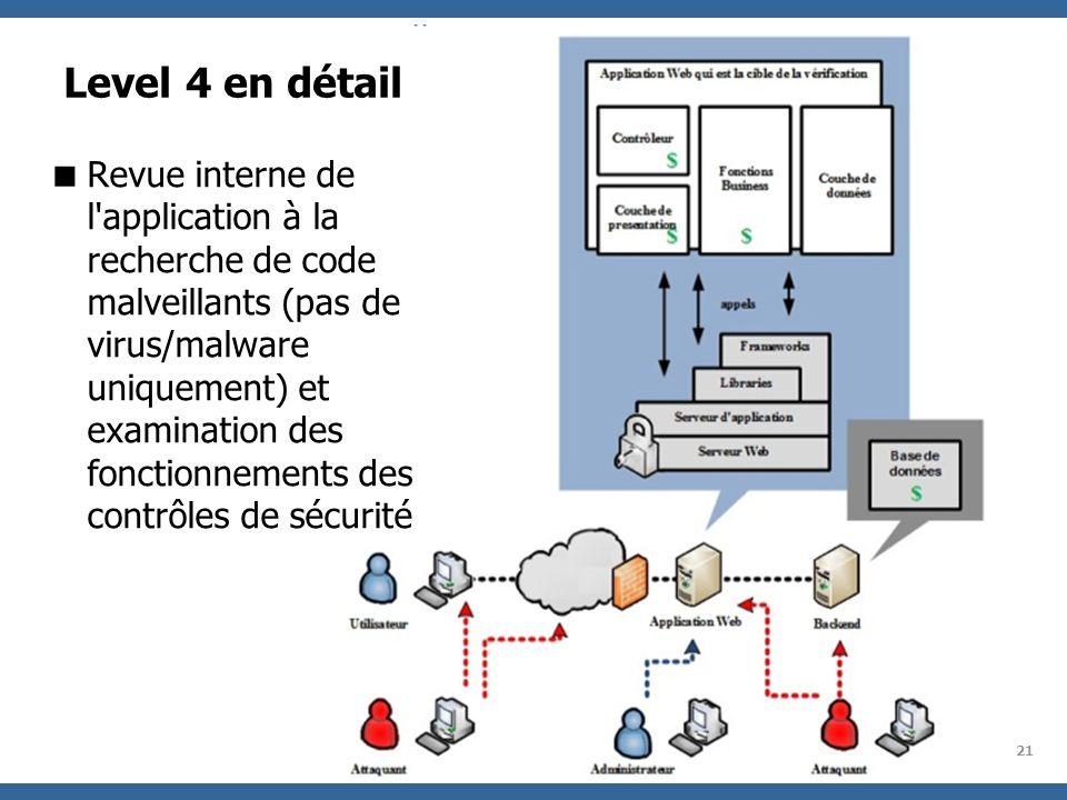 OWASP Project 21 Level 4 en détail Revue interne de l'application à la recherche de code malveillants (pas de virus/malware uniquement) et examination