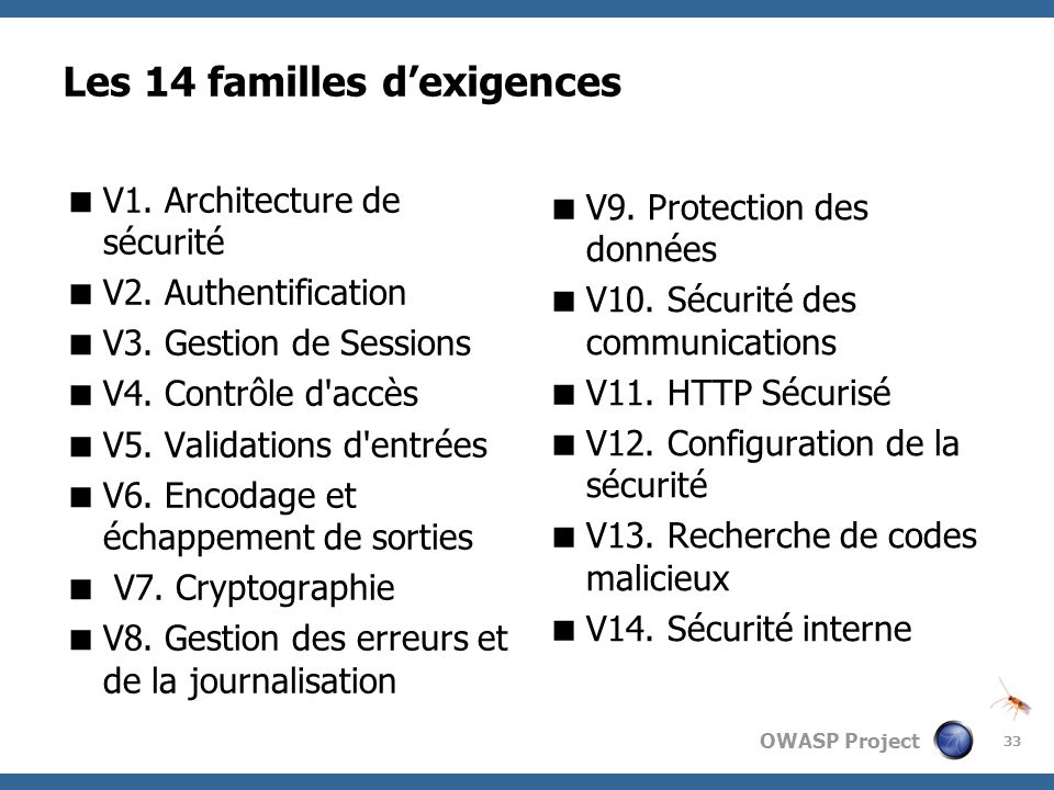 OWASP Project Les 14 familles dexigences V1. Architecture de sécurité V2. Authentification V3. Gestion de Sessions V4. Contrôle d'accès V5. Validation