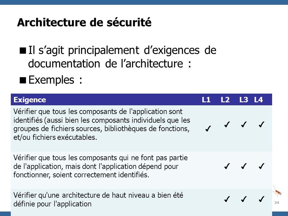 OWASP Project Architecture de sécurité Il sagit principalement dexigences de documentation de larchitecture : Exemples : 34 ExigenceL1L2L3L4 Vérifier