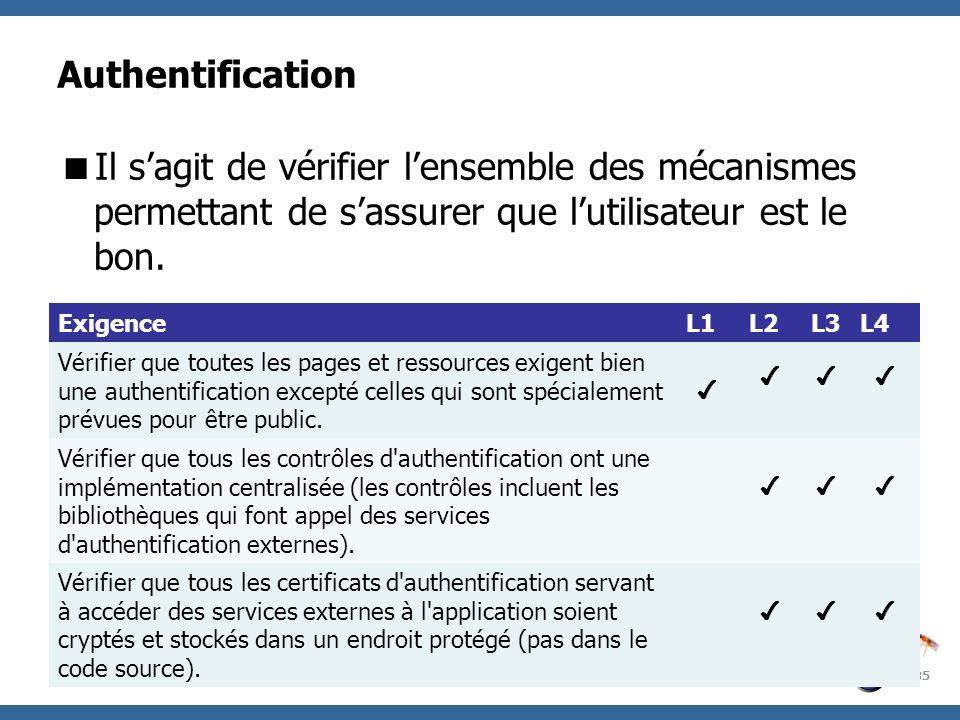 OWASP Project Authentification Il sagit de vérifier lensemble des mécanismes permettant de sassurer que lutilisateur est le bon. 35 ExigenceL1L2L3L4 V