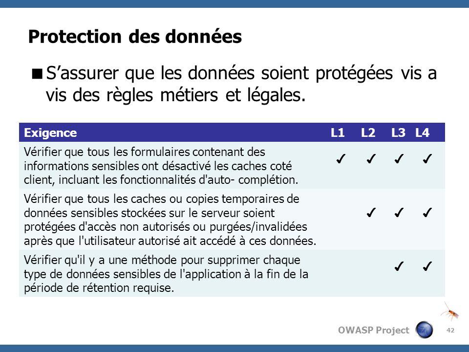 OWASP Project Protection des données Sassurer que les données soient protégées vis a vis des règles métiers et légales. 42 ExigenceL1L2L3L4 Vérifier q