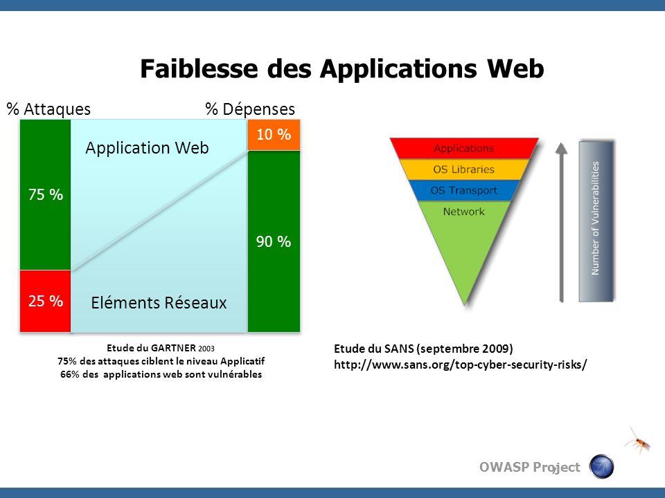 OWASP Project Faiblesse des Applications Web 75 % 90 % 25 % 10 % % Attaques% Dépenses Etude du GARTNER 2003 75% des attaques ciblent le niveau Applica