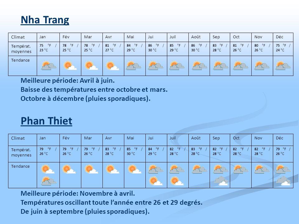 Meilleure période: Avril à juin. Baisse des températures entre octobre et mars. Octobre à décembre (pluies sporadiques). Tendance 75 °F / 24 °C 80 °F